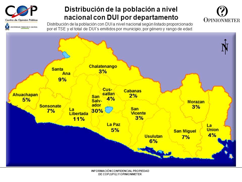 INFORMACIÓN CONFIDENCIAL PROPIEDAD DE COP (UFG) Y OPINIONMETER Distribución de la muestra Población con DUI a nivel nacional: 3,436,898 Población con DUI en los 60 municipios más poblados de El Salvador: 2,479,574 En el 22.9% (60) de los municipios de El Salvador se concentra el 72.15% de la población a nivel nacional con DUI 60 municipios más poblados del país, representan el 72.15% de la población con capacidad para votar (portadores de DUI) Fuente: Tenencia del DUI según estadística proporcionada por el TSE 22.9% 72.15% Fuente: Listado proporcionado por el TSE al 5 de Enero de 2004