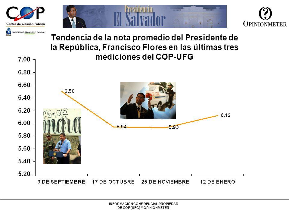 INFORMACIÓN CONFIDENCIAL PROPIEDAD DE COP (UFG) Y OPINIONMETER Tendencia de la nota promedio del Presidente de la República, Francisco Flores en las ú