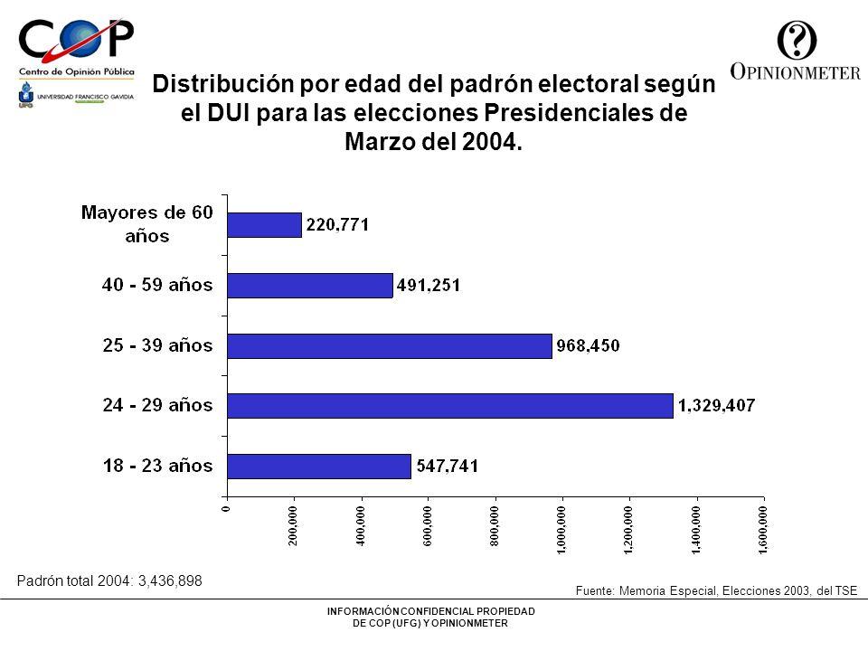 INFORMACIÓN CONFIDENCIAL PROPIEDAD DE COP (UFG) Y OPINIONMETER Distribución por edad del padrón electoral según el DUI para las elecciones Presidencia
