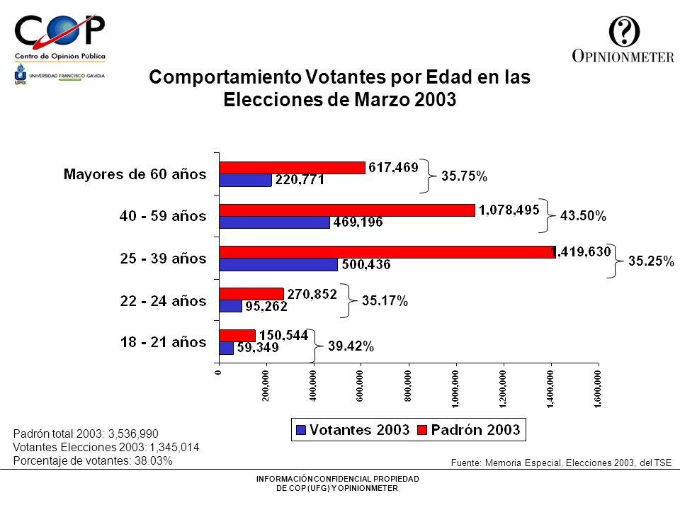 INFORMACIÓN CONFIDENCIAL PROPIEDAD DE COP (UFG) Y OPINIONMETER Comportamiento Votantes por Edad en las Elecciones de Marzo 2003 35.75% 43.50% 35.25% 3
