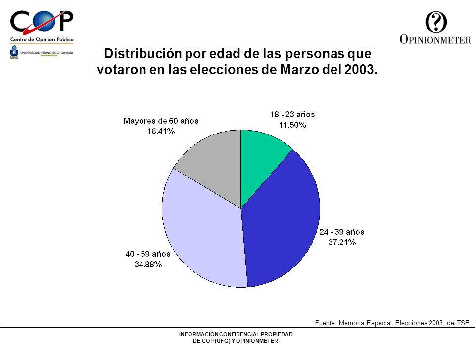 INFORMACIÓN CONFIDENCIAL PROPIEDAD DE COP (UFG) Y OPINIONMETER Distribución por edad de las personas que votaron en las elecciones de Marzo del 2003.