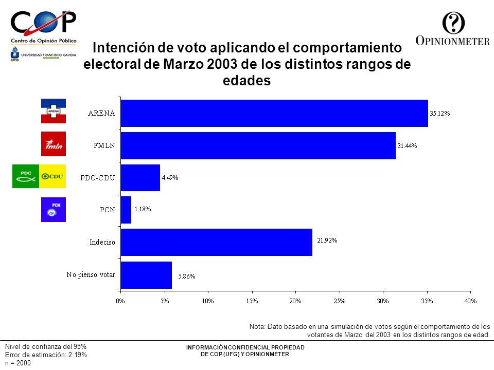 INFORMACIÓN CONFIDENCIAL PROPIEDAD DE COP (UFG) Y OPINIONMETER Nivel de confianza del 95% Error de estimación: 2.19% n = 2000 Intención de voto aplica