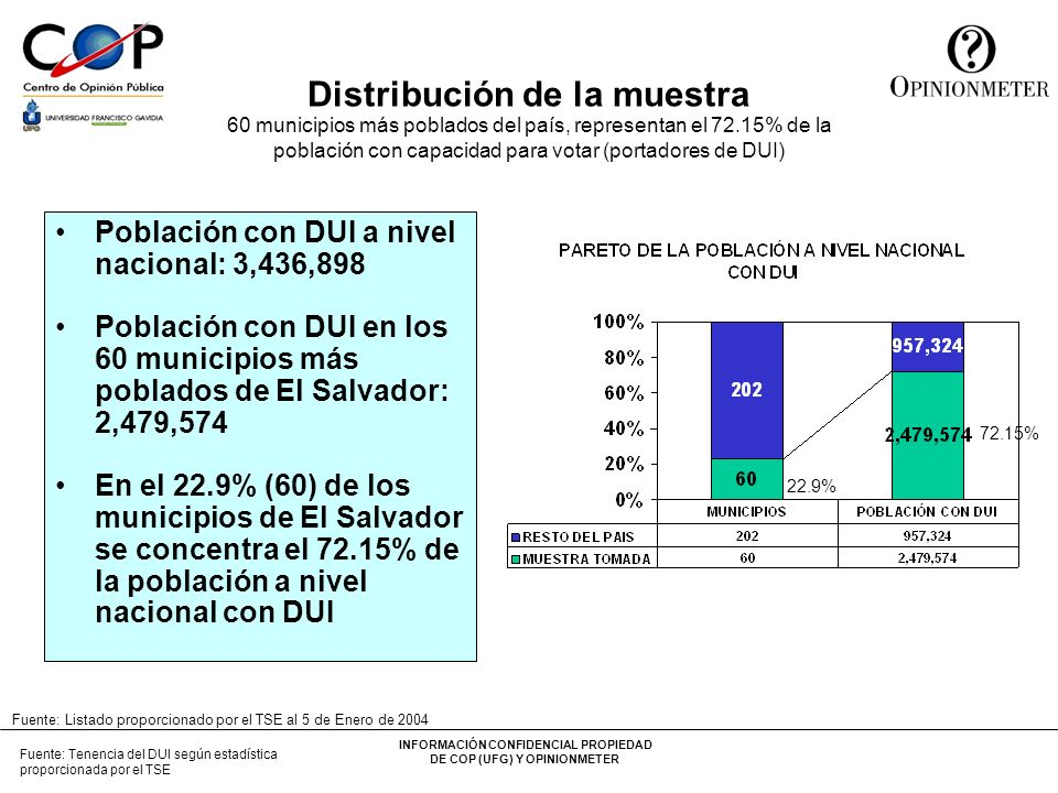 INFORMACIÓN CONFIDENCIAL PROPIEDAD DE COP (UFG) Y OPINIONMETER Comportamiento Votantes por Edad en las Elecciones de Marzo 2003 35.75% 43.50% 35.25% 35.17% 39.42% Padrón total 2003: 3,536,990 Votantes Elecciones 2003: 1,345,014 Porcentaje de votantes: 38.03% Fuente: Memoria Especial, Elecciones 2003, del TSE