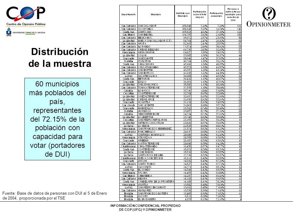 INFORMACIÓN CONFIDENCIAL PROPIEDAD DE COP (UFG) Y OPINIONMETER Distribución de la muestra tomada por rango de edad y género en los 60 municipios más poblados de El Salvador Fuente: Base de datos de personas con DUI al 5 de Enero de 2004, proporcionada por el TSE