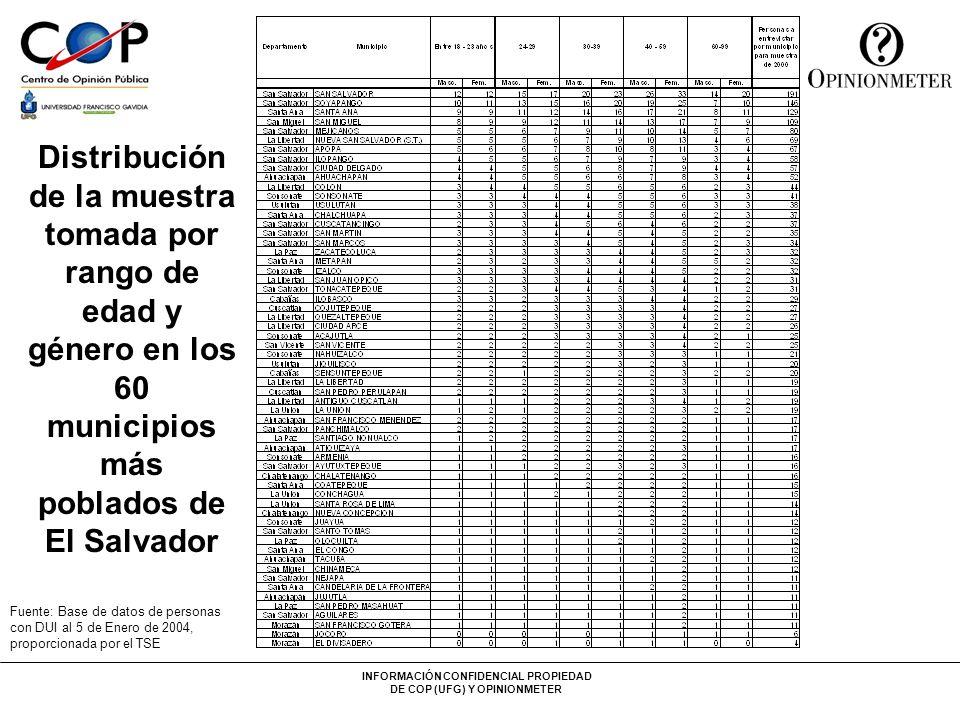 INFORMACIÓN CONFIDENCIAL PROPIEDAD DE COP (UFG) Y OPINIONMETER Nivel de confianza del 95% Error de estimación: 2.19% n = 2000 Análisis de la intención de votos por rango de edades para las elecciones de Marzo del 2004.
