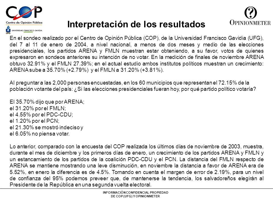 INFORMACIÓN CONFIDENCIAL PROPIEDAD DE COP (UFG) Y OPINIONMETER Interpretación de los resultados oAl consultar ¿por qué partido político usted nunca votaría?, el 36.25% expresaron que por el FMLN y el 28.95% dijeron que por ARENA.