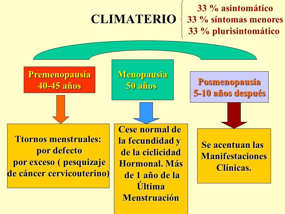CLIMATERIO Menopausia 50 años Premenopausia 40-45 años Posmenopausia 5-10 años después Ttornos menstruales: por defecto por defecto por exceso ( pesqu