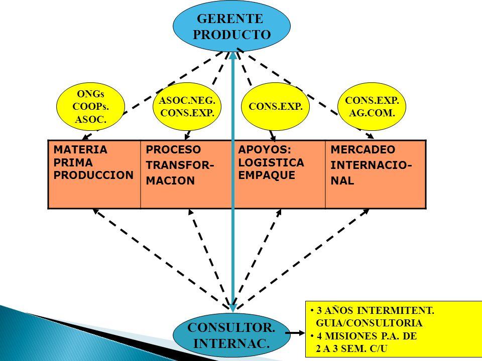 MATERIA PRIMA PRODUCCION PROCESO TRANSFOR- MACION APOYOS: LOGISTICA EMPAQUE MERCADEO INTERNACIO- NAL GERENTE PRODUCTO CONSULTOR. INTERNAC. ONGs COOPs.