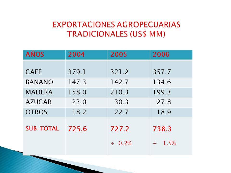 DESARROLLO DE PRODUCTOS PARA EXPORTACION $ 900 mm/10 años DESARROLLO/ CAPACIDAD ORGANIZACIONAL FPX ENTRENAMIENTO GERENTES DE PRODS.