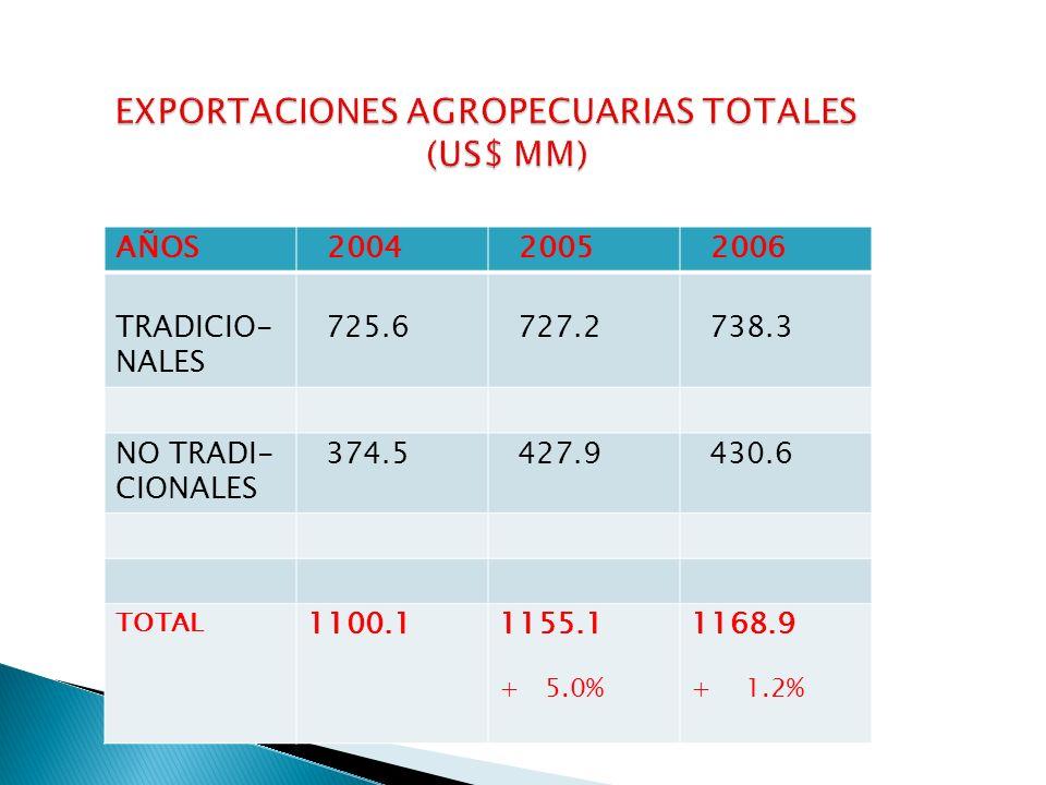 AÑOS 2004 2005 2006 TRADICIO- NALES 725.6 727.2 738.3 NO TRADI- CIONALES 374.5 427.9 430.6 TOTAL 1100.11155.1 + 5.0% 1168.9 + 1.2%