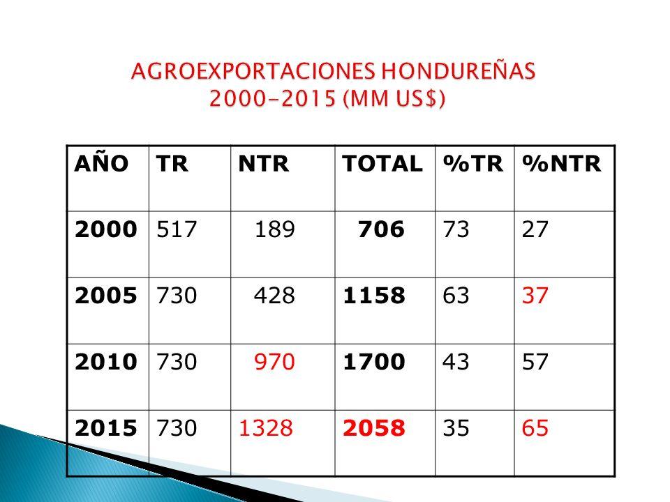 DIVERSIFICACION DE PRODUCCION Y EXPORTACION (16) DIVERSIFICACION DE MERCADOS DE EXPORTACIÓN (13) POTENCIALES DE EXPORTACIÓN (62)