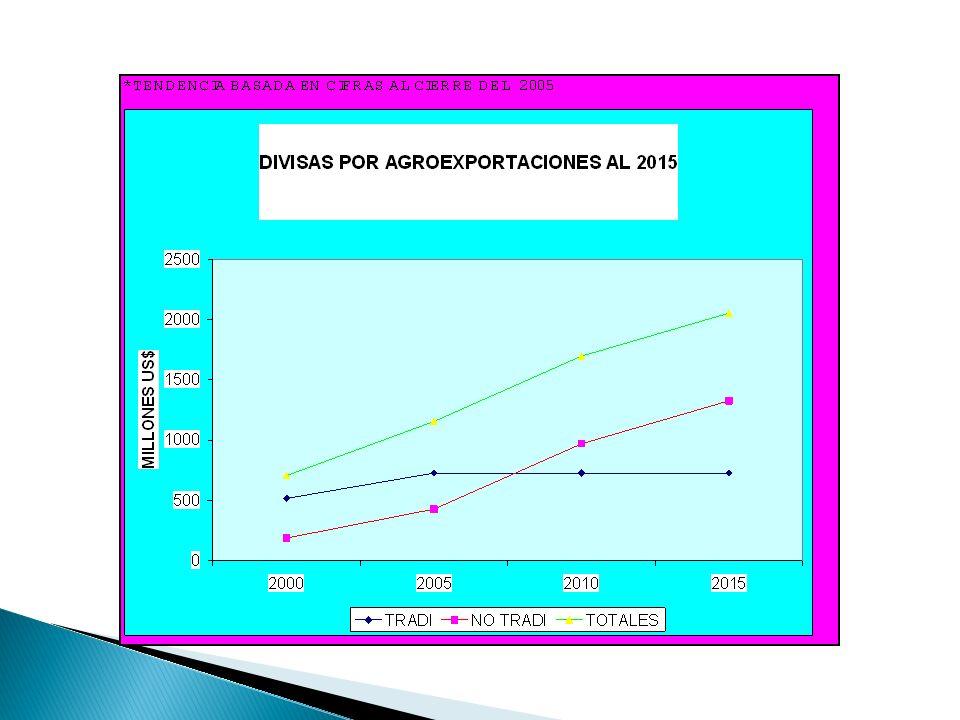 PROGRAMA INTERINSTITUCIONAL INTEGRADO DE DIVERSIFICACION DE EXPORTACIONES DE HONDURAS PROGRAMA INTERINSTITUCIONAL INTEGRADO DE DIVERSIFICACION DE EXPORTACIONES DE HONDURAS