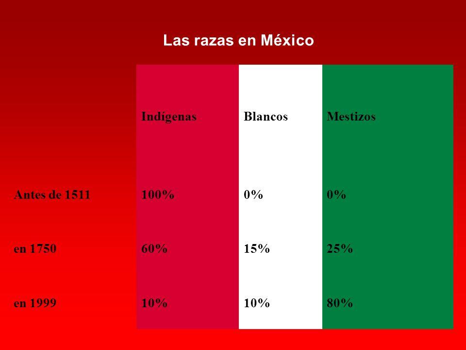 IndígenasBlancosMestizos Antes de 1511100%0% en 175060%15%25% en 199910% 80% Las razas en México