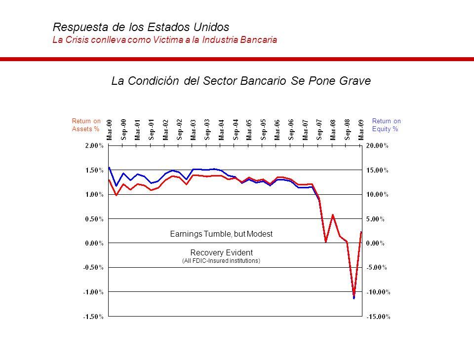 La Condición del Sector Bancario Se Pone Grave Respuesta de los Estados Unidos La Crisis conlleva como Victima a la Industria Bancaria Return on Asset