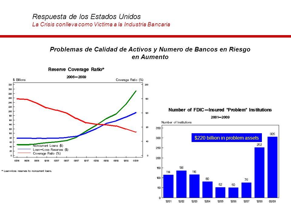 12 Problemas de Calidad de Activos y Numero de Bancos en Riesgo en Aumento $220 billion in problem assets Respuesta de los Estados Unidos La Crisis co