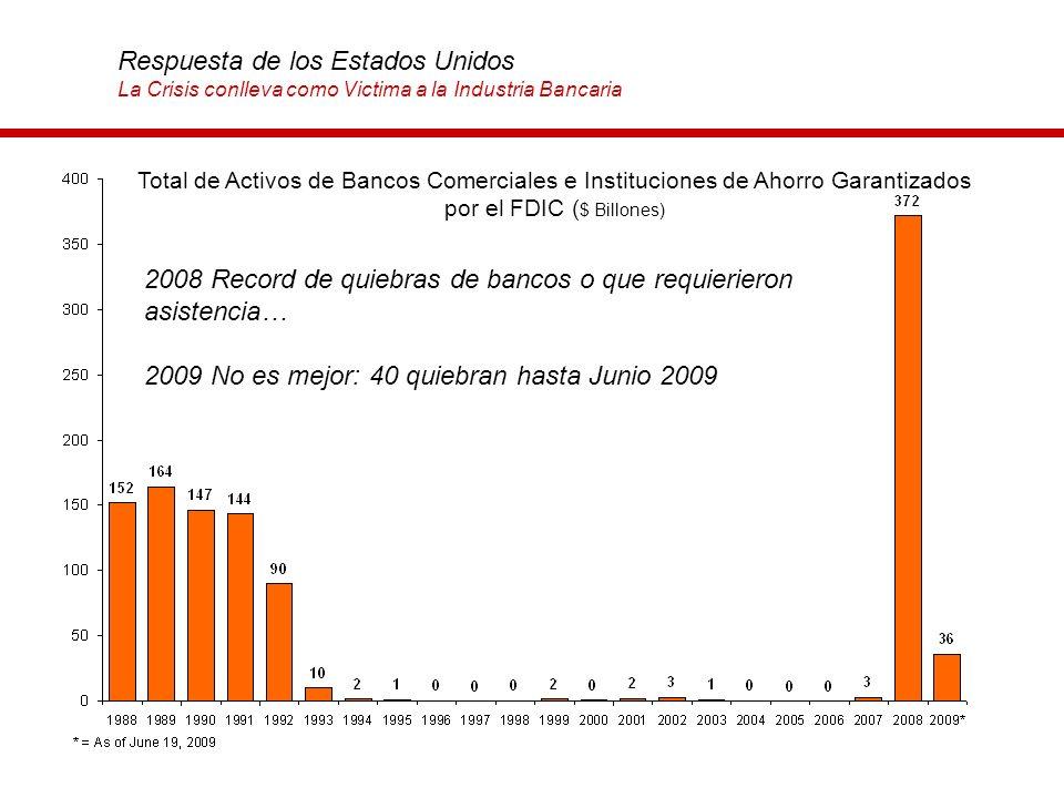 2008 Record de quiebras de bancos o que requierieron asistencia… 2009 No es mejor: 40 quiebran hasta Junio 2009 Total de Activos de Bancos Comerciales