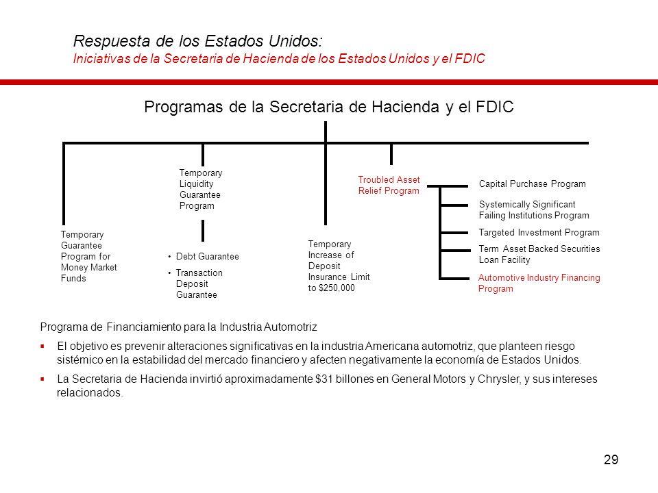 29 Respuesta de los Estados Unidos: Iniciativas de la Secretaria de Hacienda de los Estados Unidos y el FDIC Programa de Financiamiento para la Indust
