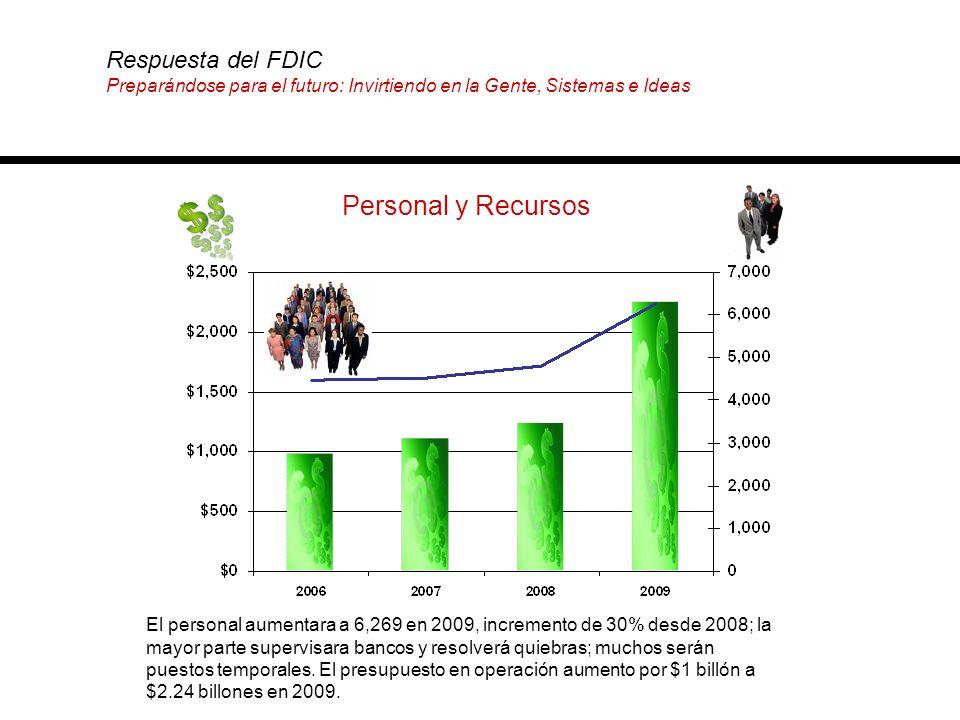 Personal y Recursos El personal aumentara a 6,269 en 2009, incremento de 30% desde 2008; la mayor parte supervisara bancos y resolverá quiebras; mucho