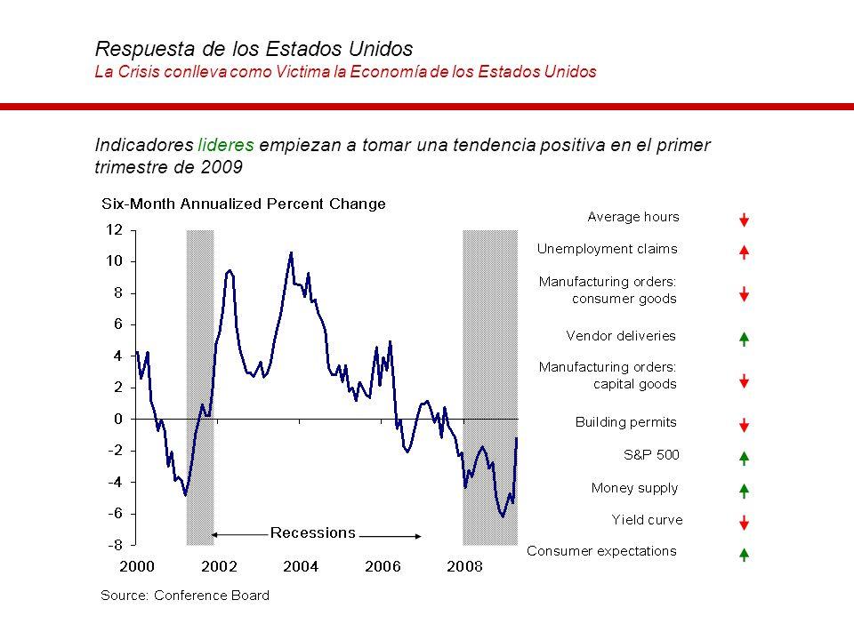 Indicadores lideres empiezan a tomar una tendencia positiva en el primer trimestre de 2009 Respuesta de los Estados Unidos La Crisis conlleva como Vic