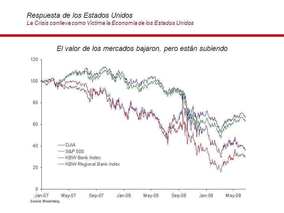 El valor de los mercados bajaron, pero están subiendo Respuesta de los Estados Unidos La Crisis conlleva como Victima la Economía de los Estados Unido