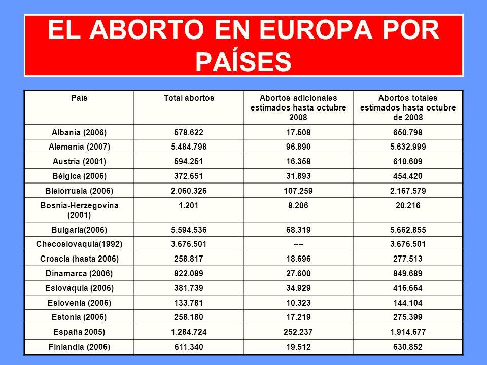 11 EL ABORTO EN EUROPA POR PAÍSES PaísTotal abortosAbortos adicionales estimados hasta octubre 2008 Abortos totales estimados hasta octubre de 2008 Al