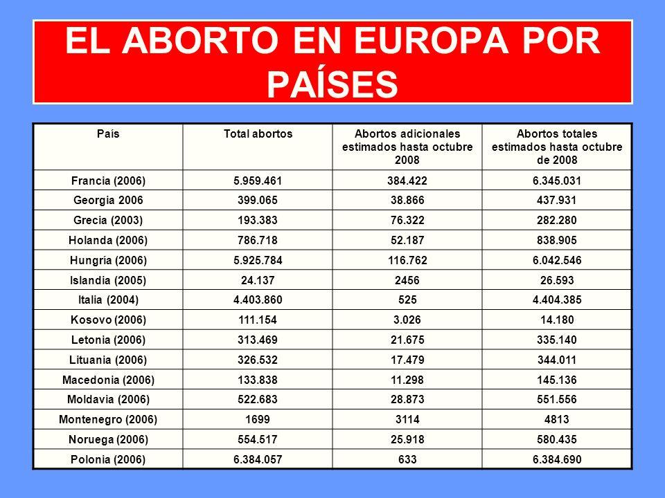 12 EL ABORTO EN EUROPA POR PAÍSES PaísTotal abortosAbortos adicionales estimados hasta octubre 2008 Abortos totales estimados hasta octubre de 2008 Fr