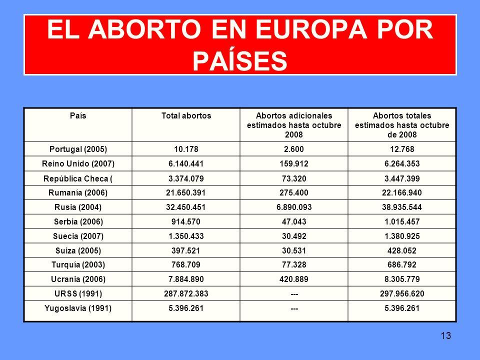 13 EL ABORTO EN EUROPA POR PAÍSES PaísTotal abortosAbortos adicionales estimados hasta octubre 2008 Abortos totales estimados hasta octubre de 2008 Po