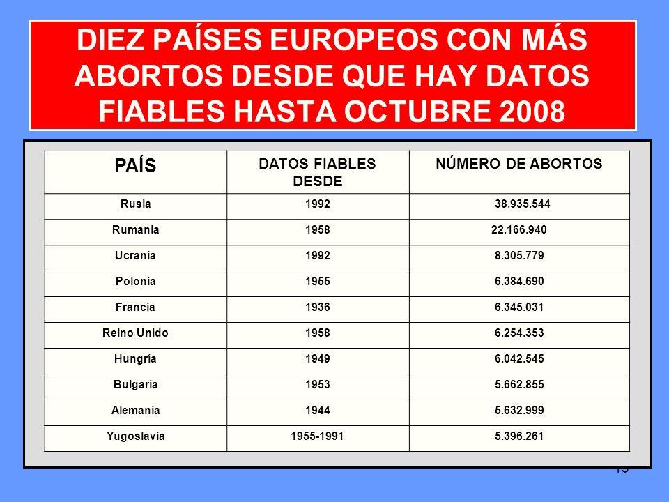 15 DIEZ PAÍSES EUROPEOS CON MÁS ABORTOS DESDE QUE HAY DATOS FIABLES HASTA OCTUBRE 2008 PAÍS DATOS FIABLES DESDE NÚMERO DE ABORTOS Rusia1992 38.935.544