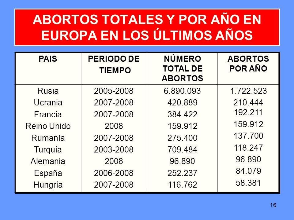 16 ABORTOS TOTALES Y POR AÑO EN EUROPA EN LOS ÚLTIMOS AÑOS PAISPERIODO DE TIEMPO NÚMERO TOTAL DE ABORTOS ABORTOS POR AÑO Rusia Ucrania Francia Reino U