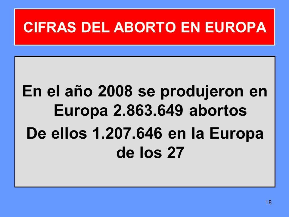 18 En el año 2008 se produjeron en Europa 2.863.649 abortos De ellos 1.207.646 en la Europa de los 27 CIFRAS DEL ABORTO EN EUROPA