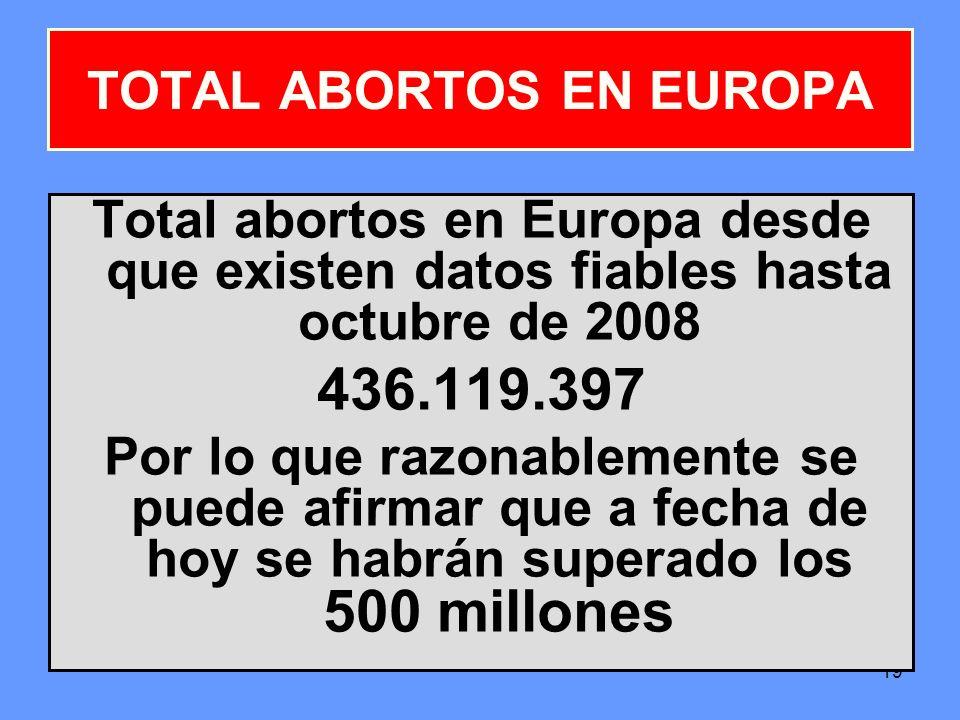 19 TOTAL ABORTOS EN EUROPA Total abortos en Europa desde que existen datos fiables hasta octubre de 2008 436.119.397 Por lo que razonablemente se pued