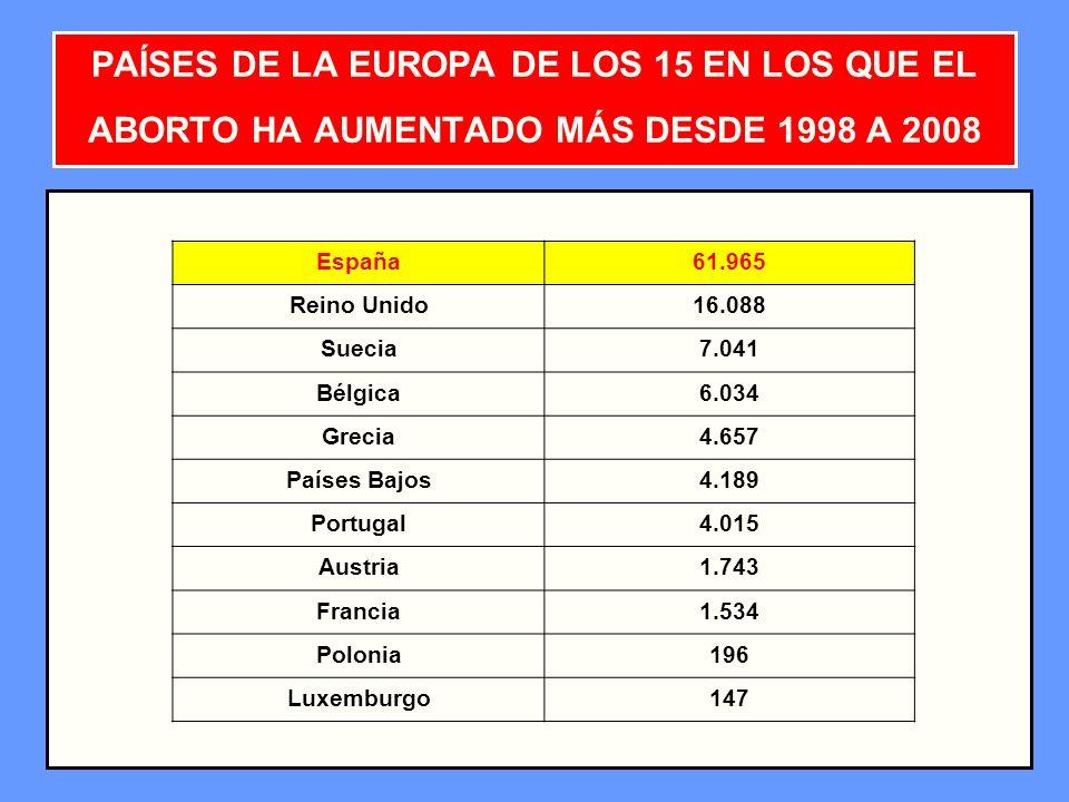 20 PAÍSES DE LA EUROPA DE LOS 15 EN LOS QUE EL ABORTO HA AUMENTADO MÁS DESDE 1998 A 2008 España61.965 Reino Unido16.088 Suecia7.041 Bélgica6.034 Greci