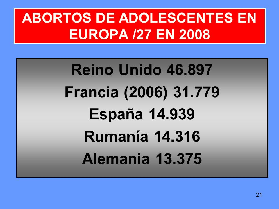 21 ABORTOS DE ADOLESCENTES EN EUROPA /27 EN 2008 Reino Unido 46.897 Francia (2006) 31.779 España 14.939 Rumanía 14.316 Alemania 13.375