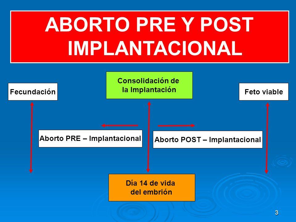 3 ABORTO PRE Y POST IMPLANTACIONAL Consolidación de la Implantación Aborto PRE – Implantacional Aborto POST – Implantacional Día 14 de vida del embrió