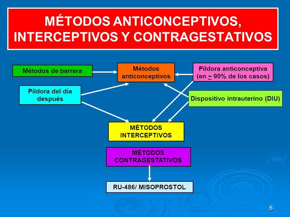 6 MÉTODOS ANTICONCEPTIVOS, INTERCEPTIVOS Y CONTRAGESTATIVOS Métodos de barrera Métodos anticonceptivos Píldora del día después Píldora anticonceptiva