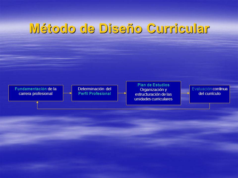 Método de Diseño Curricular Fundamentación de la carrera profesional Determinación del Perfil Profesional Plan de Estudios Organización y estructuración de las unidades curriculares Evaluación continua del currículo