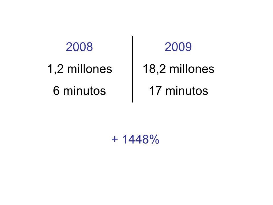 2008 1,2 millones 6 minutos 2009 18,2 millones 17 minutos + 1448%
