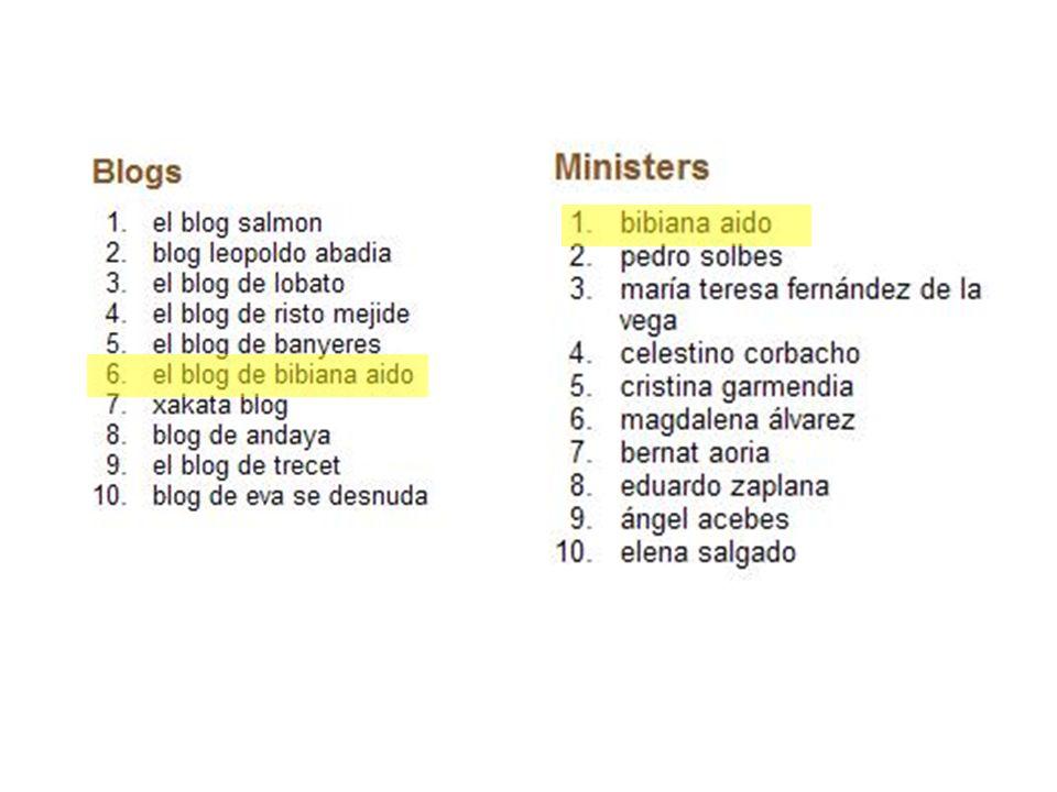 LA CARA Coincidiendo con los datos sociológicos del CIS, Google publicaba la lista de los términos de búsqueda más populares en 2008.