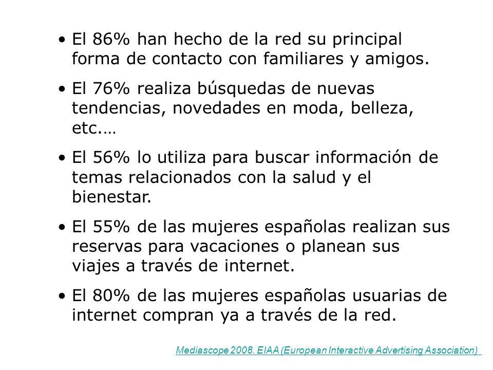 Las mujeres están más tiempo conectadas a internet en casa que los hombres (121,3 minutos diarios, frente a 105,6 minutos).