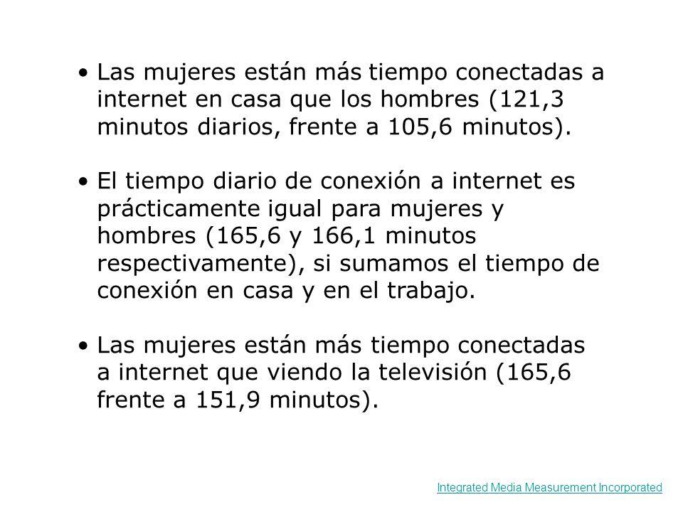 Las mujeres están más tiempo conectadas a internet en casa que los hombres (121,3 minutos diarios, frente a 105,6 minutos). El tiempo diario de conexi