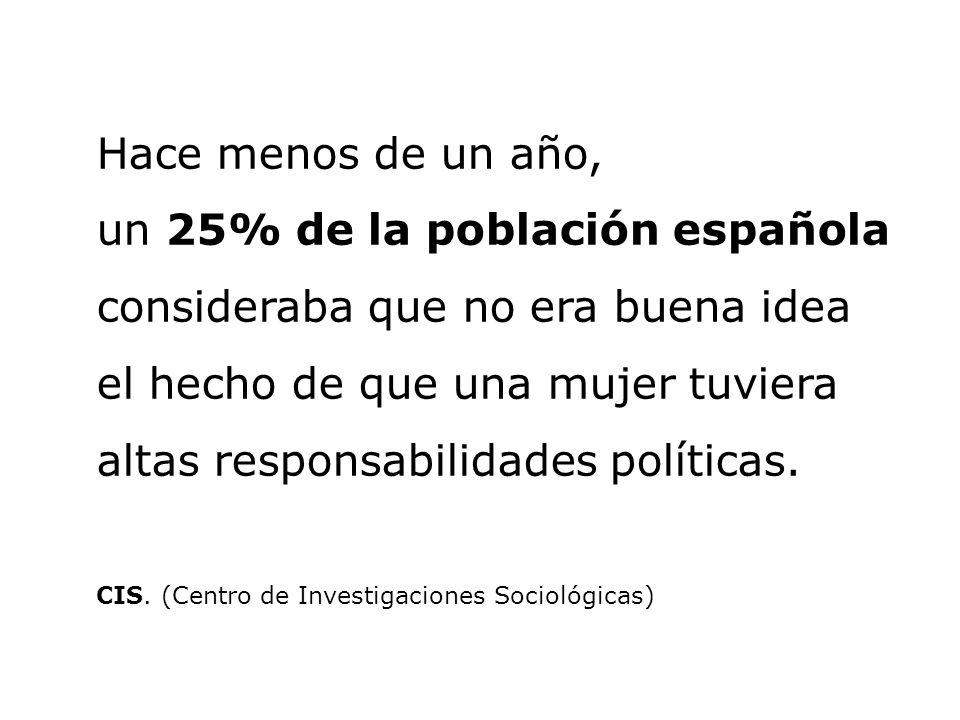 Hace menos de un año, un 25% de la población española consideraba que no era buena idea el hecho de que una mujer tuviera altas responsabilidades polí