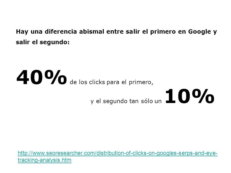 Hay una diferencia abismal entre salir el primero en Google y salir el segundo: 40% de los clicks para el primero, http://www.seoresearcher.com/distri