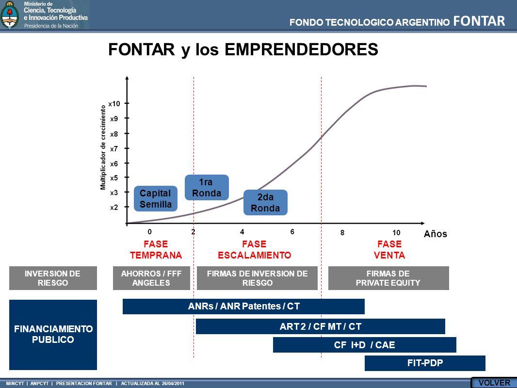 FONDO TECNOLOGICO ARGENTINO FONTAR MINCYT | ANPCYT | PRESENTACION FONTAR | ACTUALIZADA AL 26/04/2011 Años FASE TEMPRANA INVERSION DE RIESGO AHORROS / FFF ANGELES FIRMAS DE INVERSION DE RIESGO FIRMAS DE PRIVATE EQUITY FASE ESCALAMIENTO FASE VENTA FINANCIAMIENTO PUBLICO ANRs / ANR Patentes / CT ART 2 / CF MT / CT Capital Semilla 1ra Ronda 2da Ronda CF I+D / CAE FIT-PDP FONTAR y los EMPRENDEDORES VOLVER