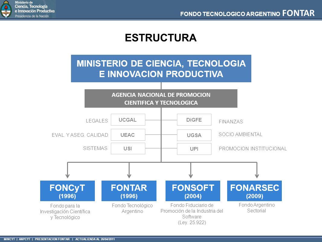 FONDO TECNOLOGICO ARGENTINO FONTAR MINCYT | ANPCYT | PRESENTACION FONTAR | ACTUALIZADA AL 26/04/2011 LEGALES EVAL. Y ASEG. CALIDAD SISTEMAS FINANZAS S
