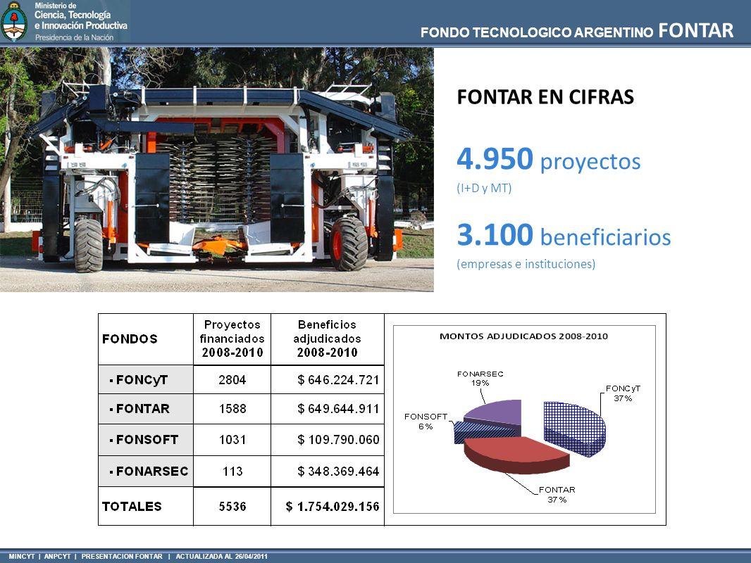 FONDO TECNOLOGICO ARGENTINO FONTAR MINCYT | ANPCYT | PRESENTACION FONTAR | ACTUALIZADA AL 26/04/2011 4.950 proyectos (I+D y MT) 3.100 beneficiarios (empresas e instituciones) FONTAR EN CIFRAS
