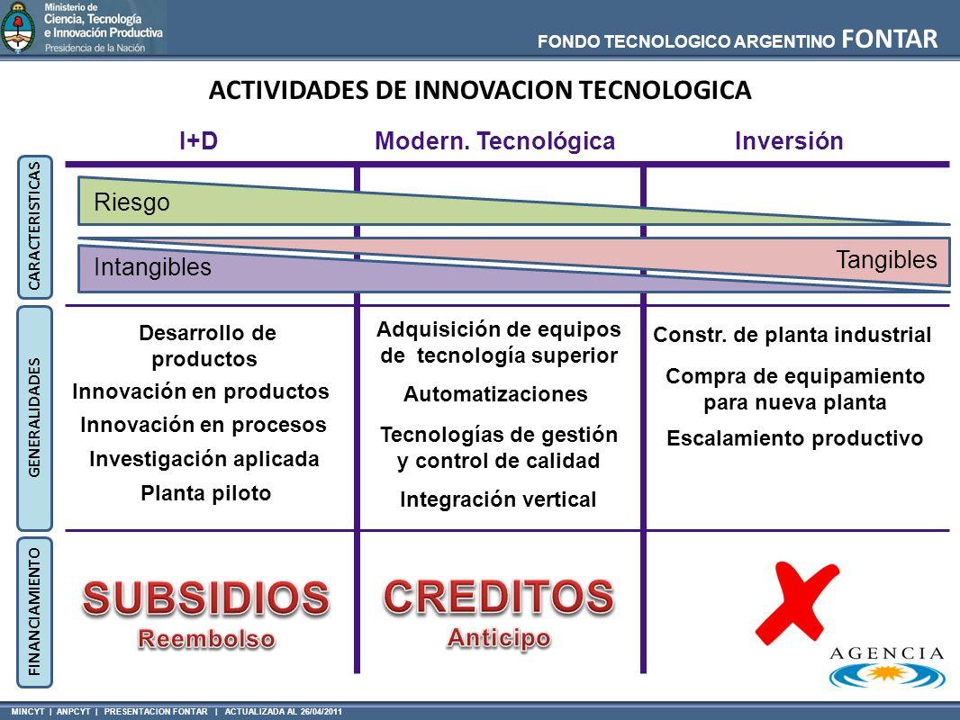 MINCYT | ANPCYT | PRESENTACION FONTAR | ACTUALIZADA AL 26/04/2011 FONDO TECNOLOGICO ARGENTINO FONTAR Desarrollo de productos Modern. TecnológicaI+DInv
