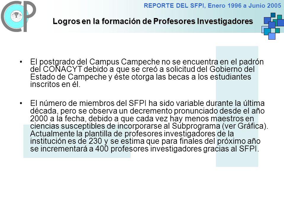 REPORTE DEL SFPI, Enero 1996 a Junio 2005 Logros en la formación de Profesores Investigadores El postgrado del Campus Campeche no se encuentra en el padrón del CONACYT debido a que se creó a solicitud del Gobierno del Estado de Campeche y éste otorga las becas a los estudiantes inscritos en él.