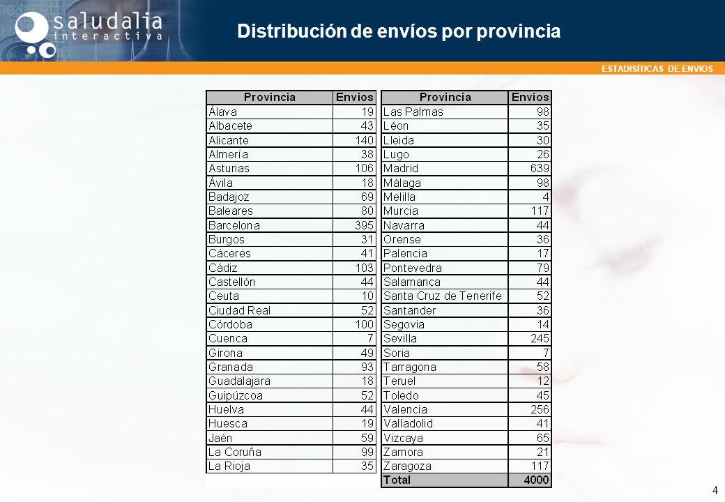 ESTADISITICAS DE ENVIOS 4 Distribución de envíos por provincia
