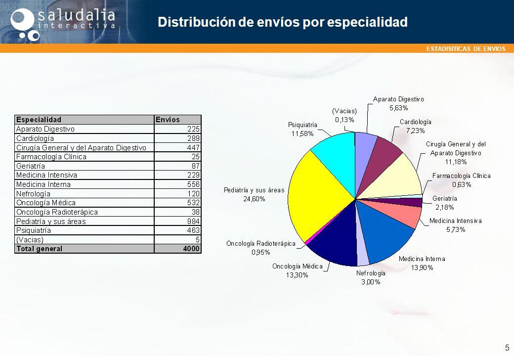 ESTADISITICAS DE ENVIOS 5 Distribución de envíos por especialidad
