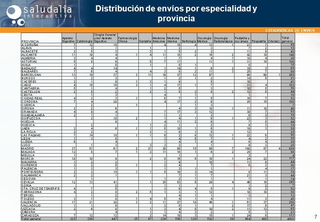 ESTADISITICAS DE ENVIOS 7 Distribución de envíos por especialidad y provincia